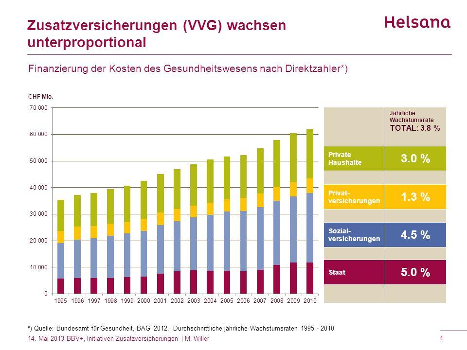 Zusatzversicherungen (VVG) wachsen unterproportional