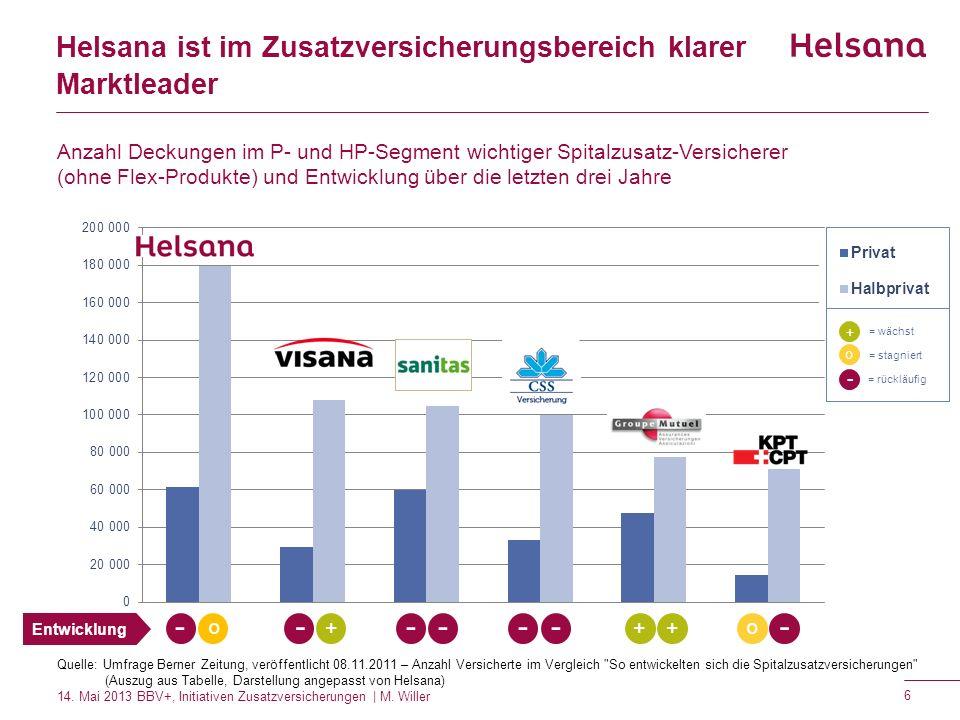 Helsana ist im Zusatzversicherungsbereich klarer Marktleader