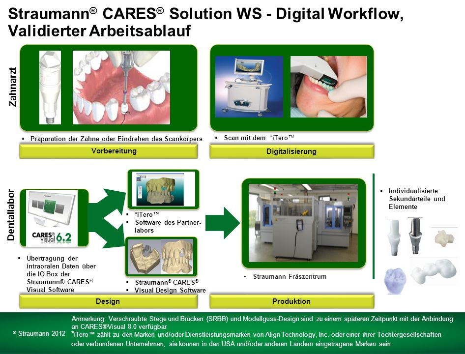 Straumann® CARES® Solution WS - Digital Workflow, Validierter Arbeitsablauf