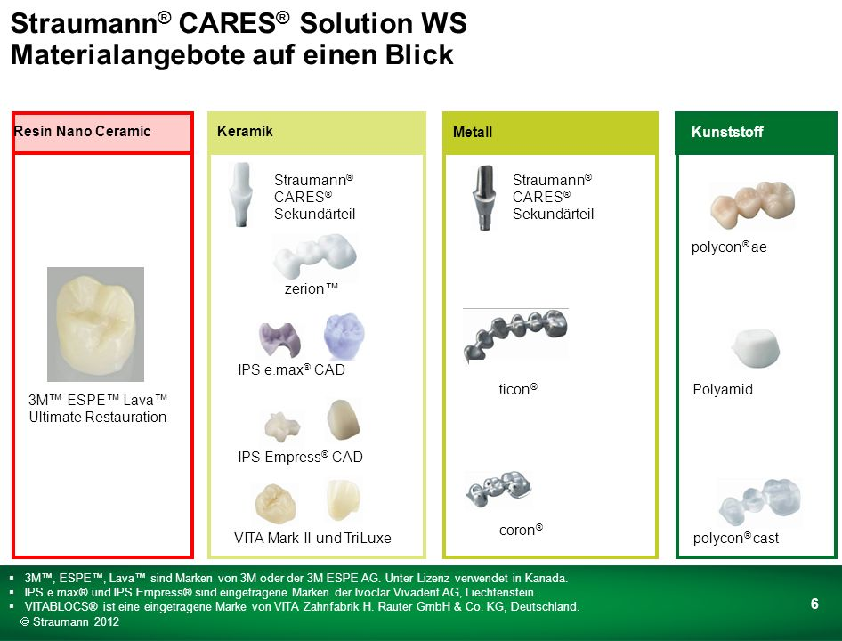 Straumann® CARES® Solution WS Materialangebote auf einen Blick