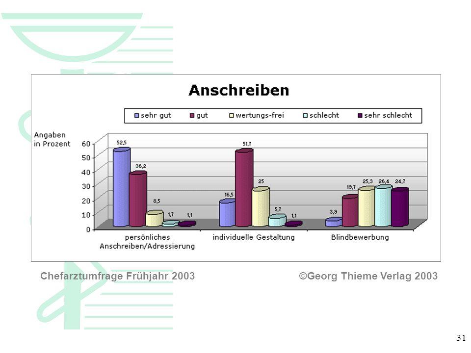 Chefarztumfrage Frühjahr 2003 ©Georg Thieme Verlag 2003