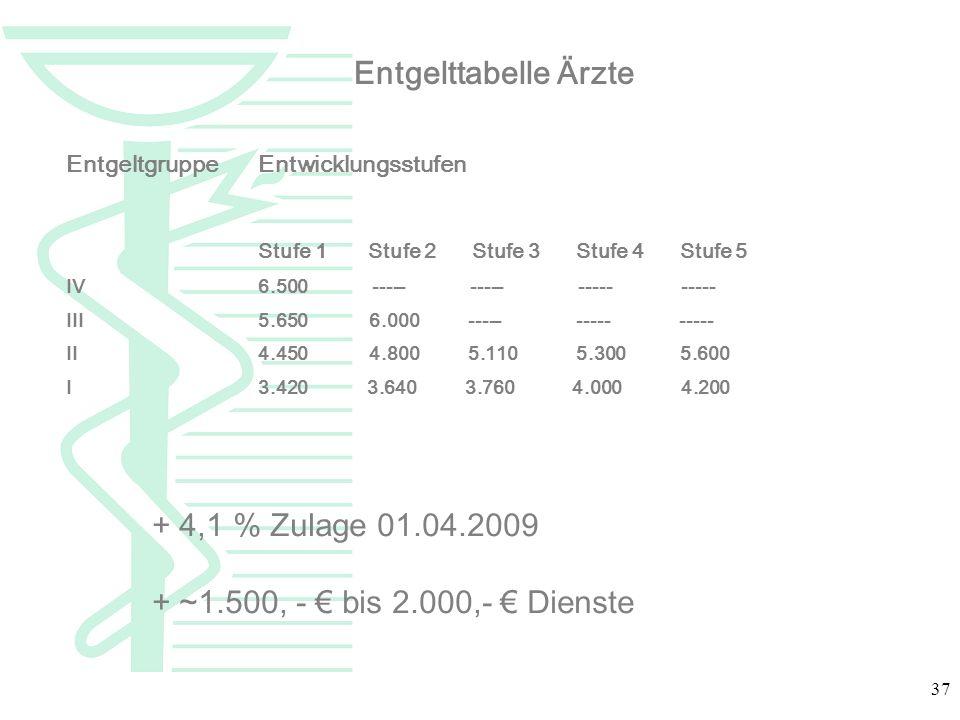 Entgelttabelle Ärzte + 4,1 % Zulage 01.04.2009