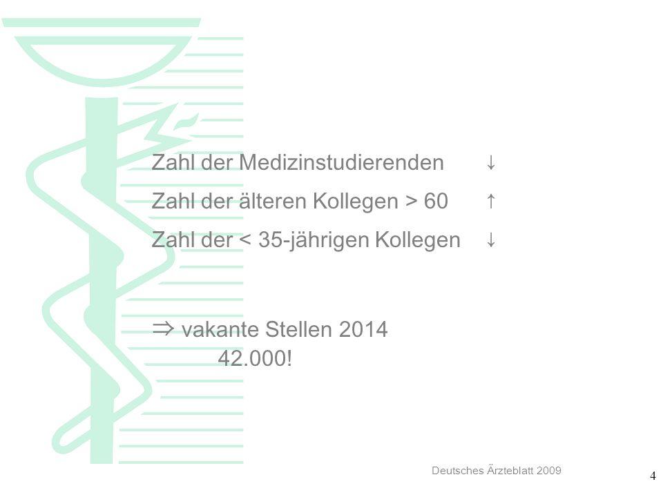 ⇒ vakante Stellen 2014 Zahl der Medizinstudierenden ↓