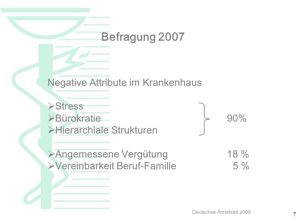 Befragung 2007 Negative Attribute im Krankenhaus Stress Bürokratie 90%