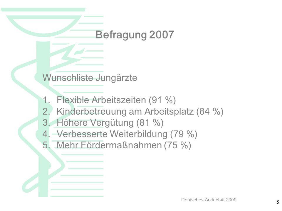 Befragung 2007 Wunschliste Jungärzte Flexible Arbeitszeiten (91 %)