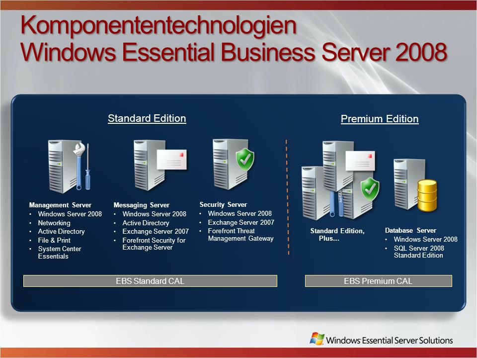 Komponententechnologien Windows Essential Business Server 2008