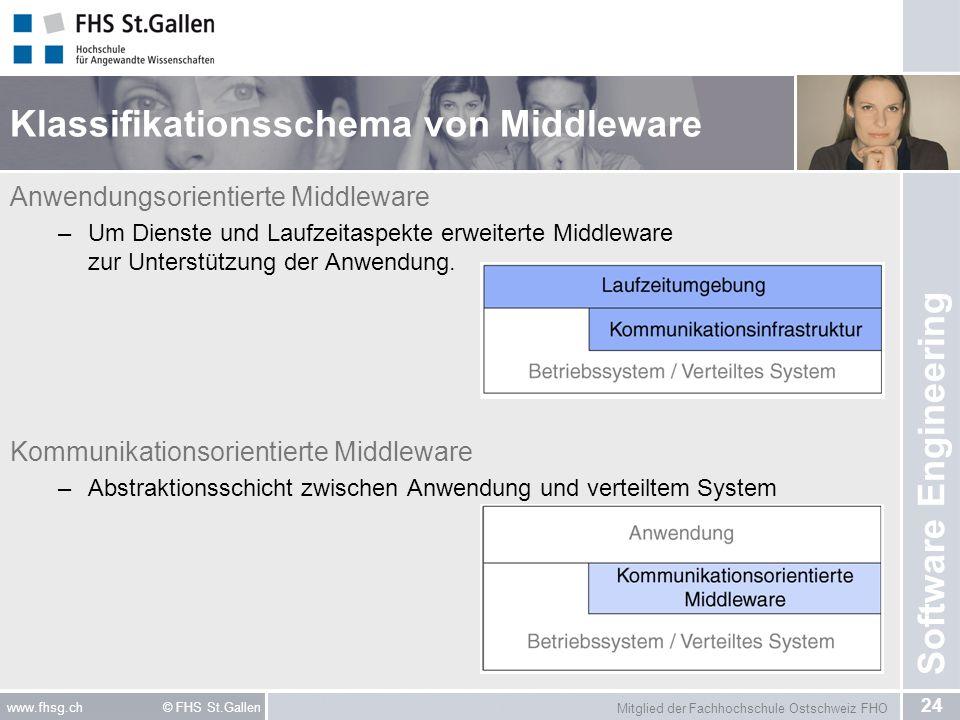 Klassifikationsschema von Middleware