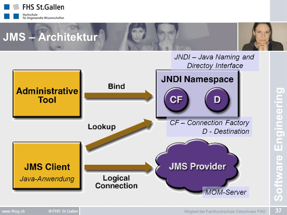 JNDI – Java Naming and Directoy Interface