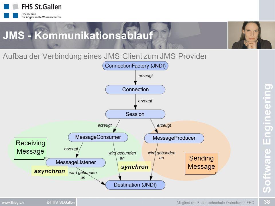 JMS - Kommunikationsablauf