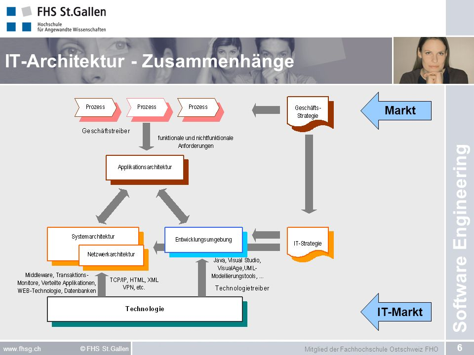 Software architektur i ppt video online herunterladen for Software architektur