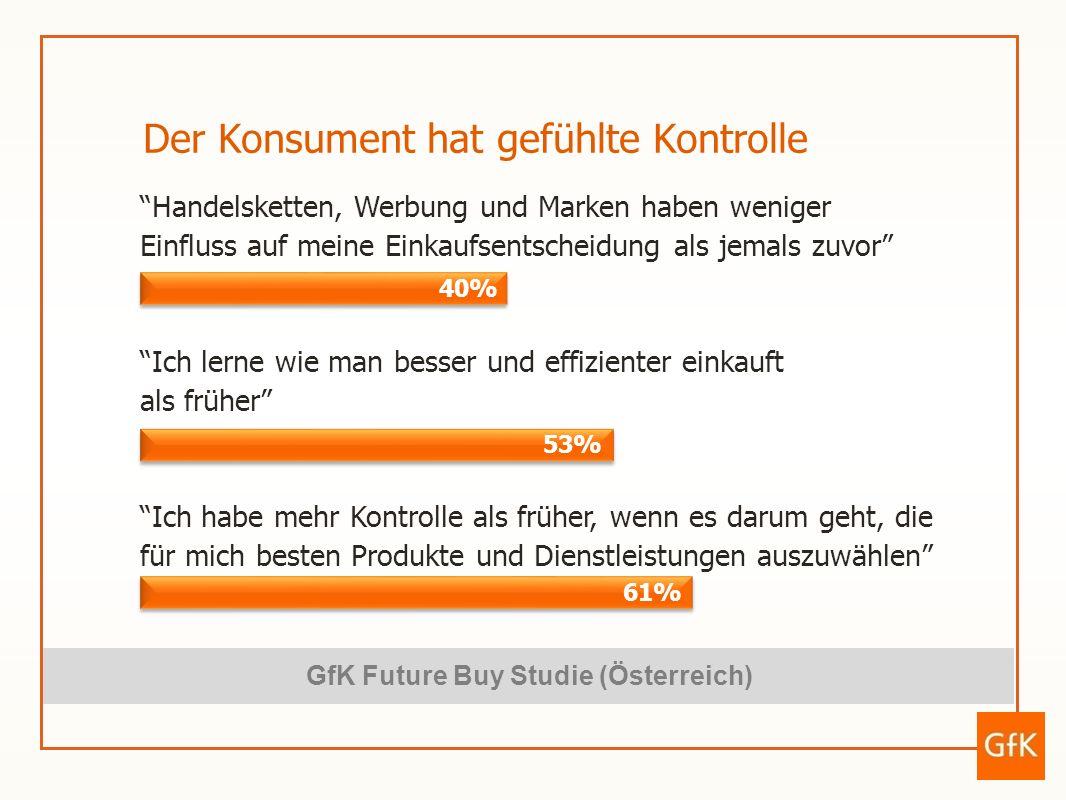 GfK Future Buy Studie (Österreich)