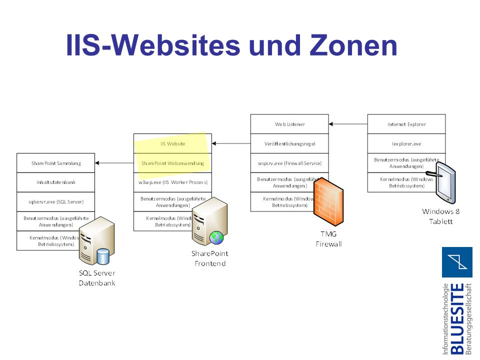 IIS-Websites und Zonen