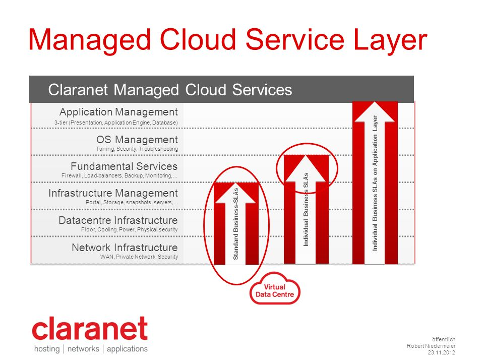 Managed Cloud Service Layer