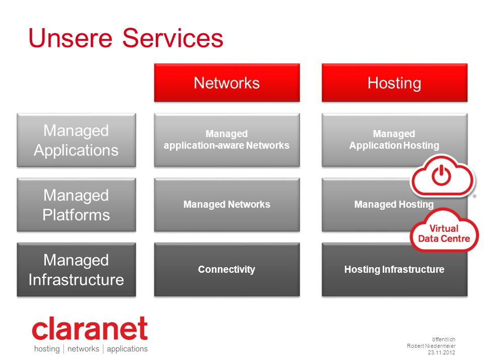 application-aware Networks Hosting Infrastructure