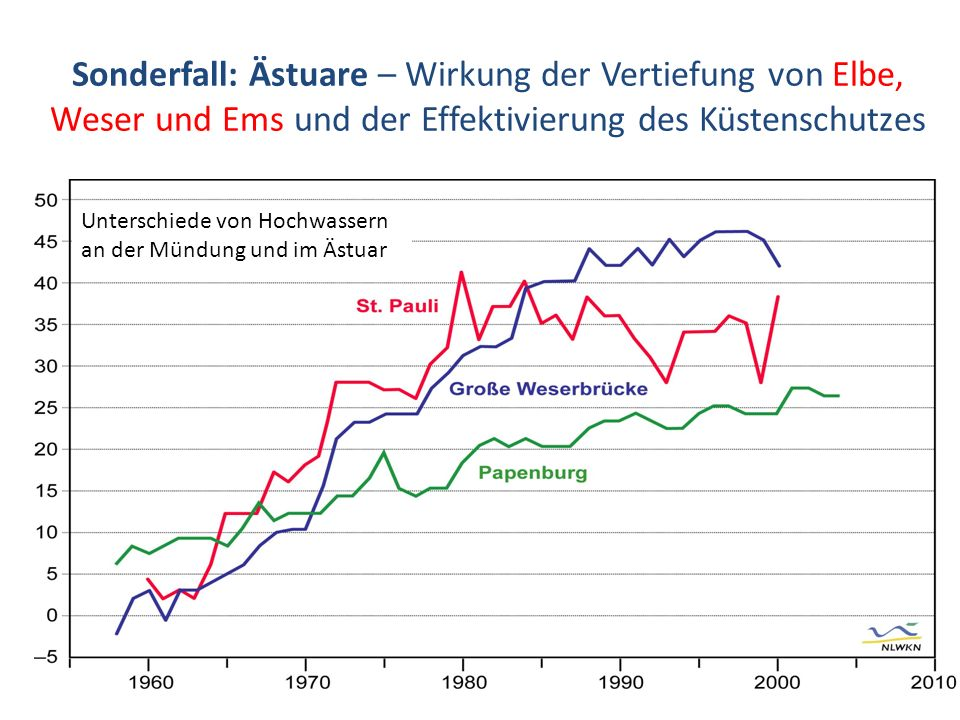 Sonderfall: Ästuare – Wirkung der Vertiefung von Elbe, Weser und Ems und der Effektivierung des Küstenschutzes