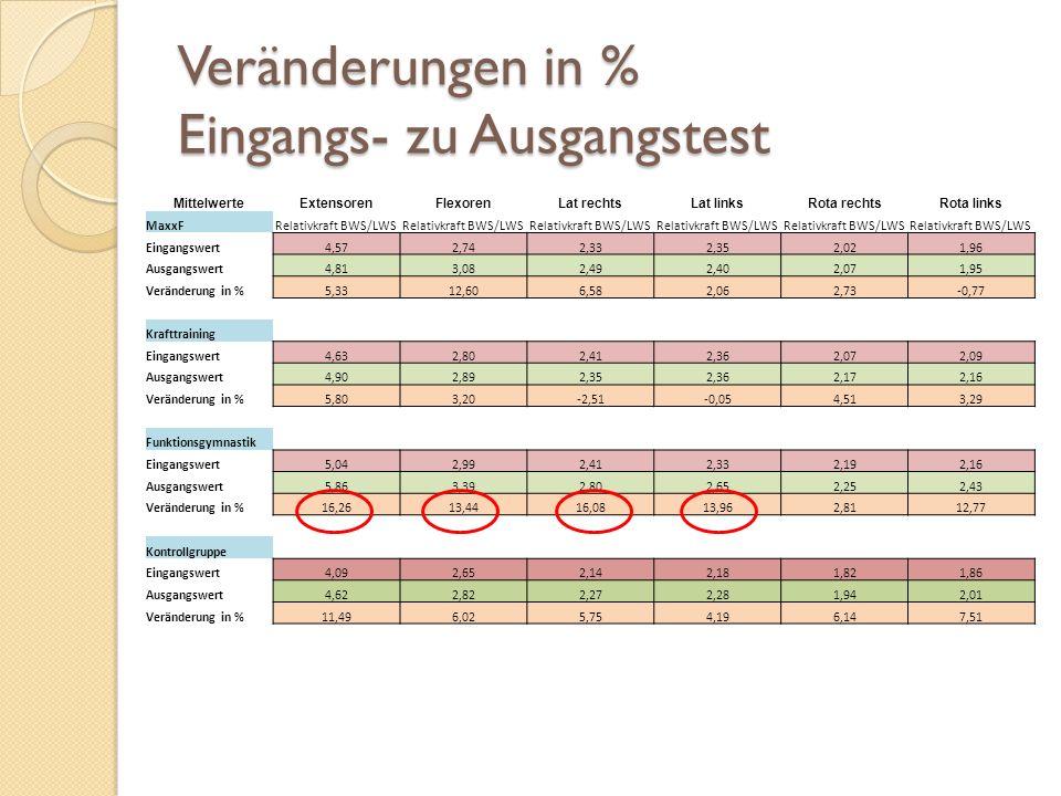 Veränderungen in % Eingangs- zu Ausgangstest