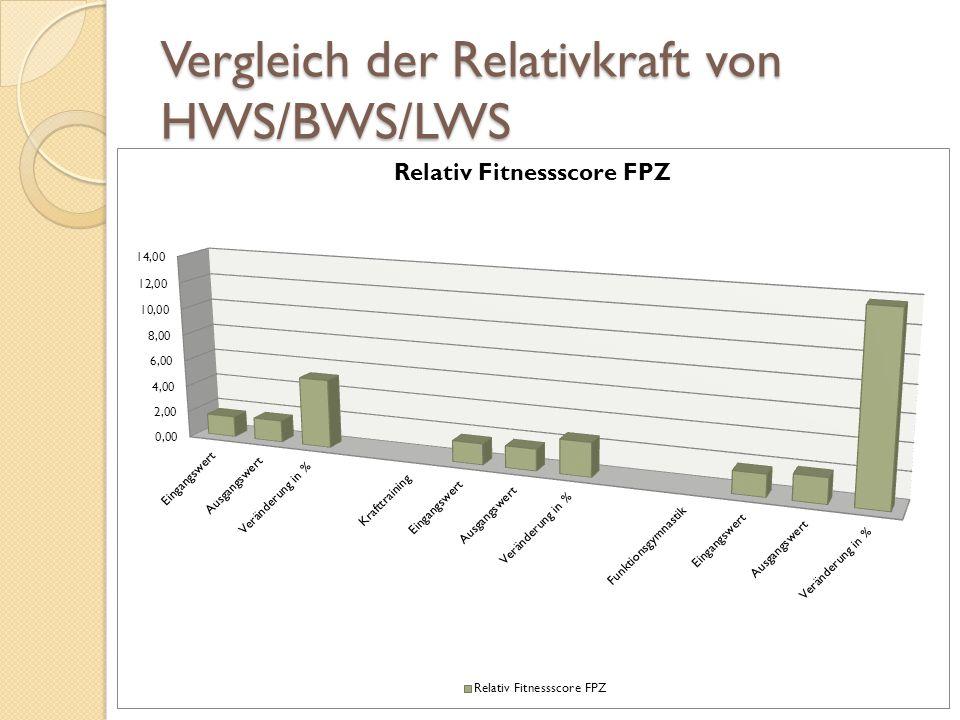 Vergleich der Relativkraft von HWS/BWS/LWS