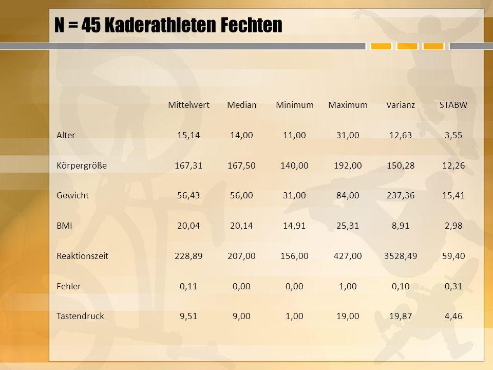N = 45 Kaderathleten Fechten