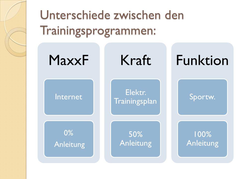 Unterschiede zwischen den Trainingsprogrammen: