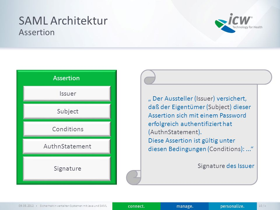 SAML Architektur Assertion Assertion Issuer