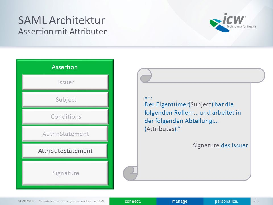 SAML Architektur Assertion mit Attributen Assertion Issuer
