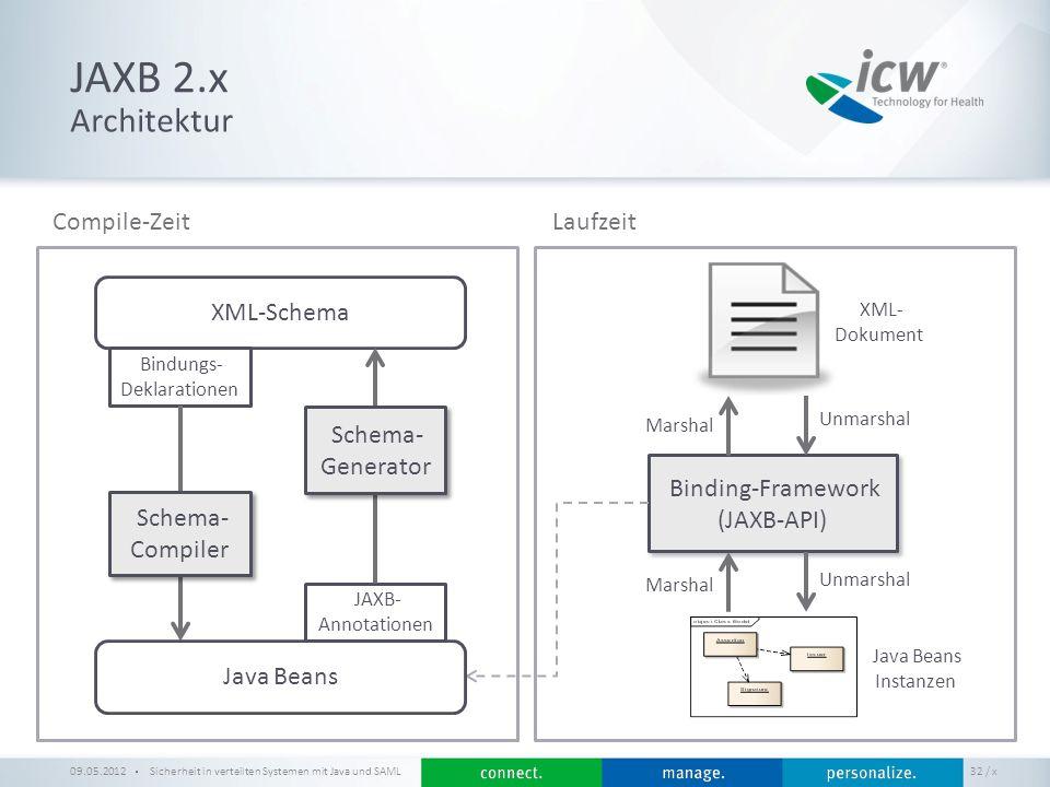 JAXB 2.x Architektur Compile-Zeit Laufzeit XML-Schema Generator
