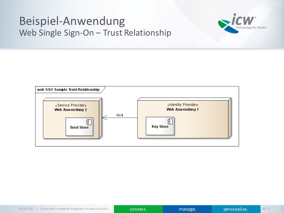 Beispiel-Anwendung Web Single Sign-On – Trust Relationship