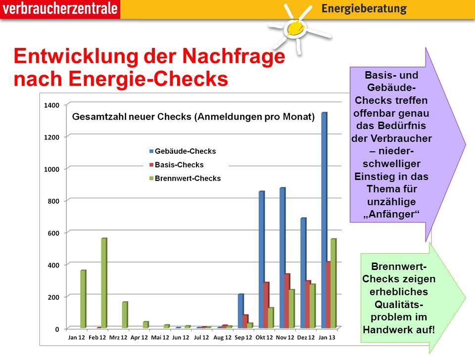 Entwicklung der Nachfrage nach Energie-Checks
