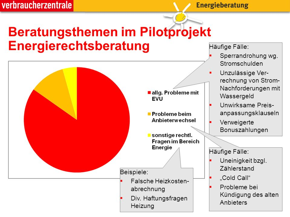 Beratungsthemen im Pilotprojekt Energierechtsberatung