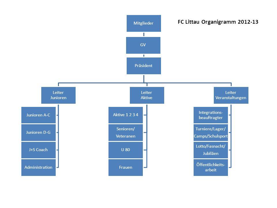 FC Littau Organigramm 2012-13