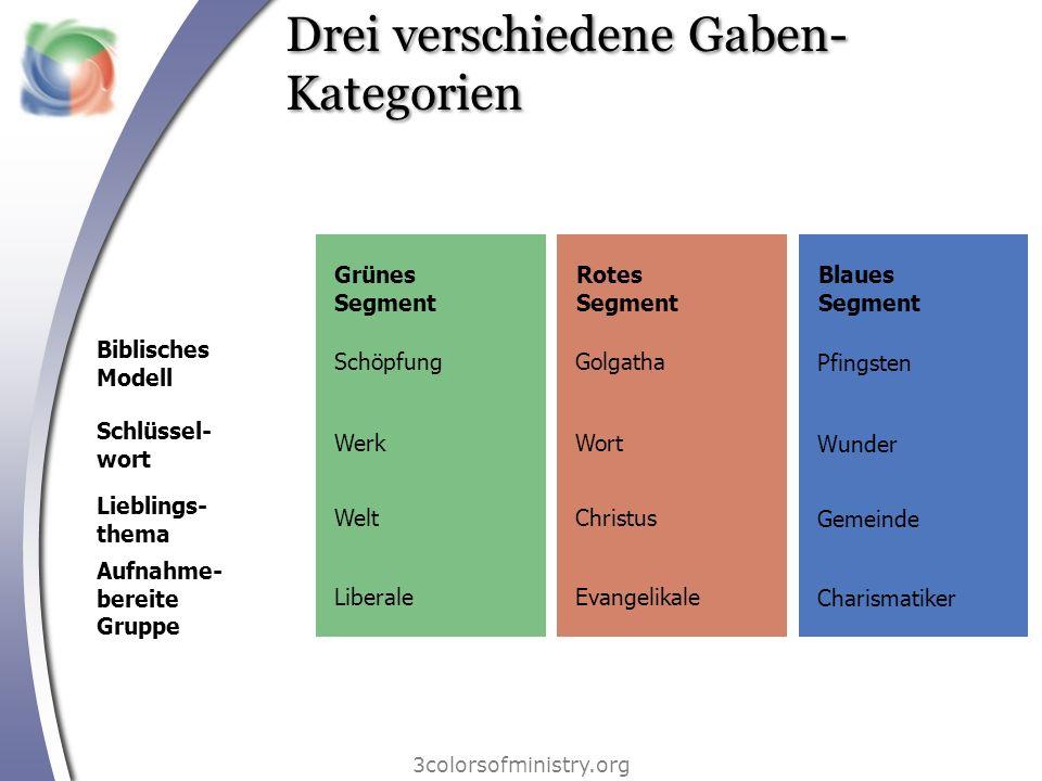 Drei verschiedene Gaben-Kategorien
