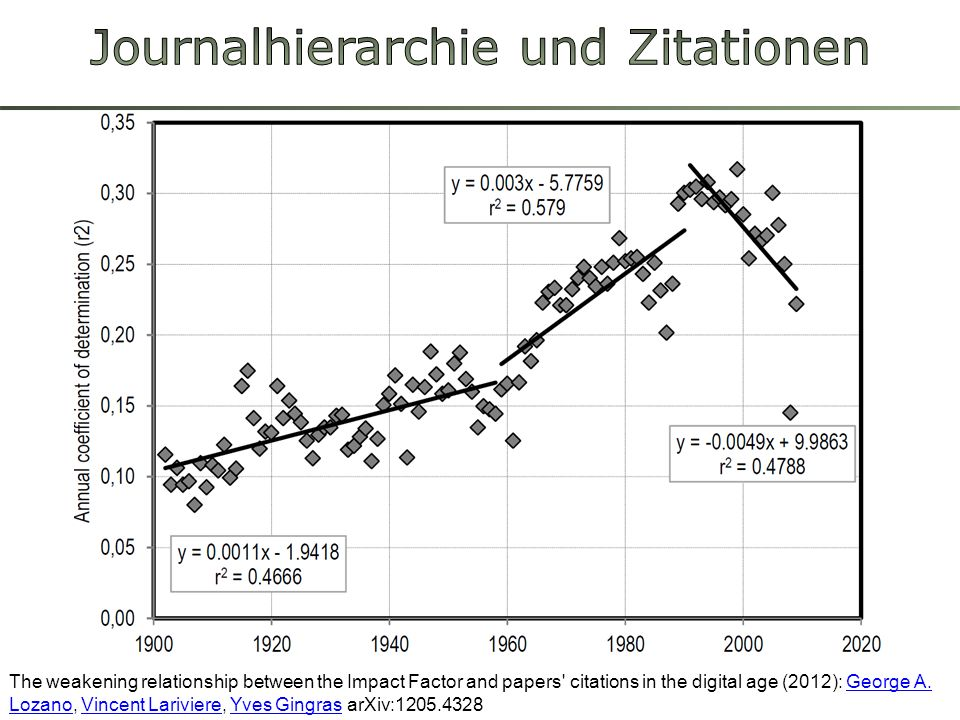 Journalhierarchie und Zitationen