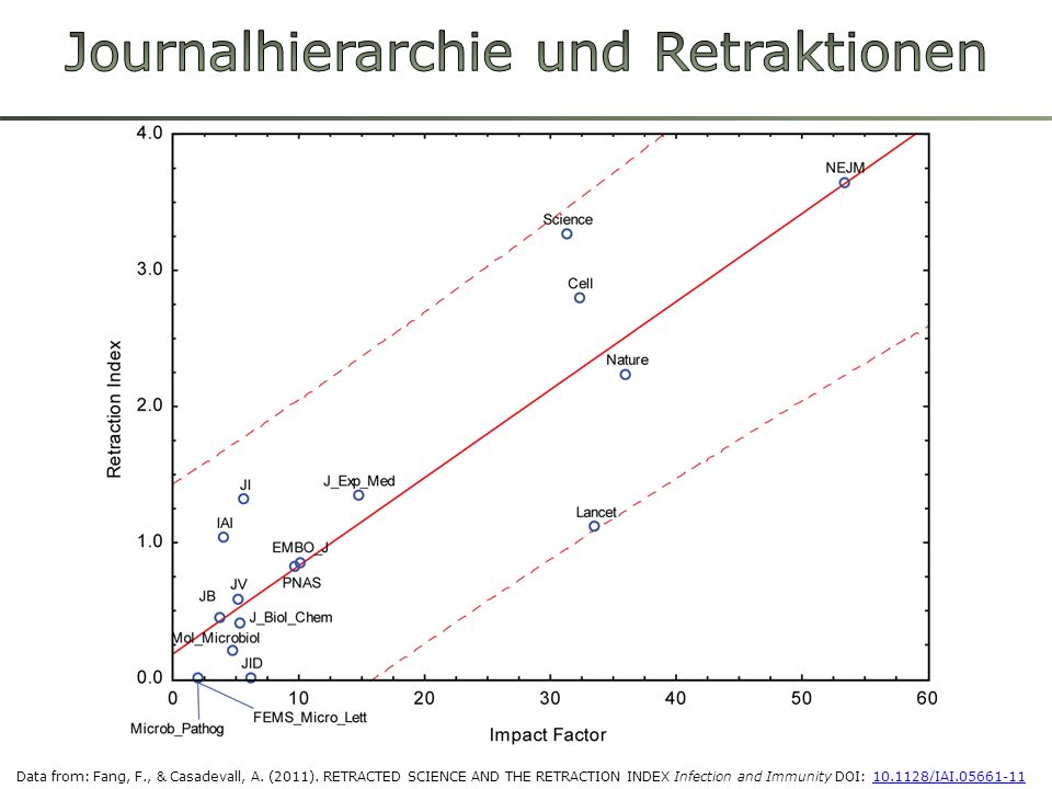 Journalhierarchie und Retraktionen