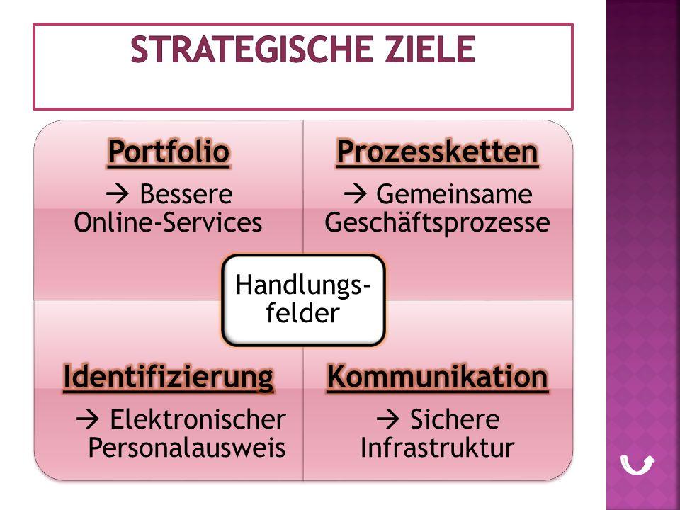 strategische Ziele Prozessketten Identifizierung Kommunikation