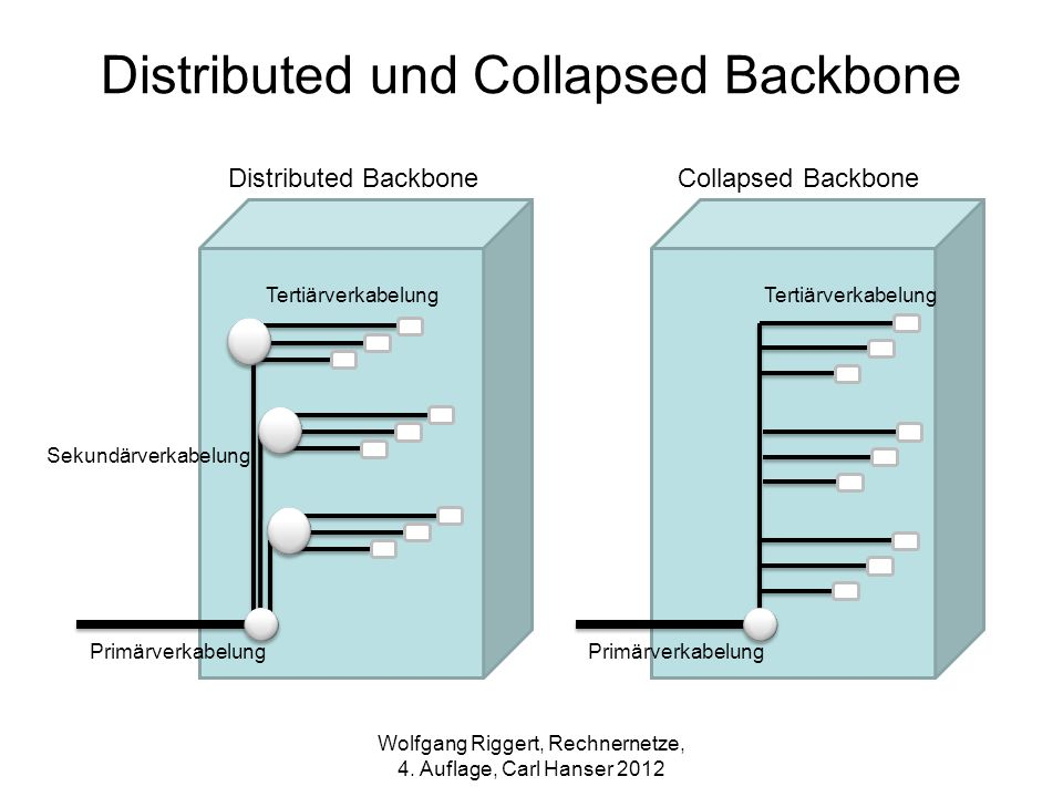 Distributed und Collapsed Backbone
