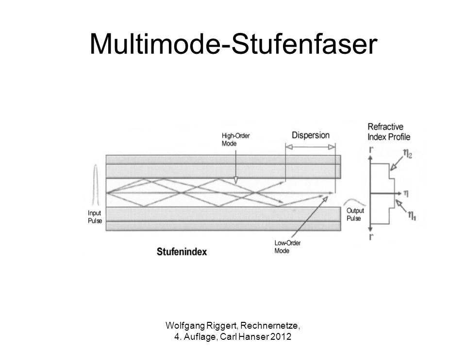 Multimode-Stufenfaser