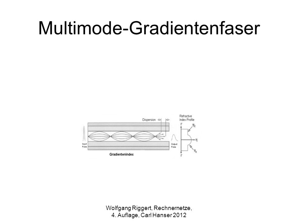 Multimode-Gradientenfaser