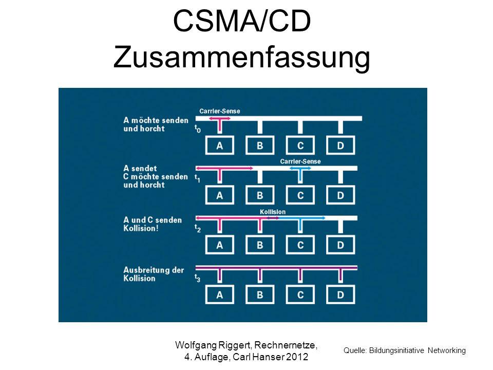 CSMA/CD Zusammenfassung