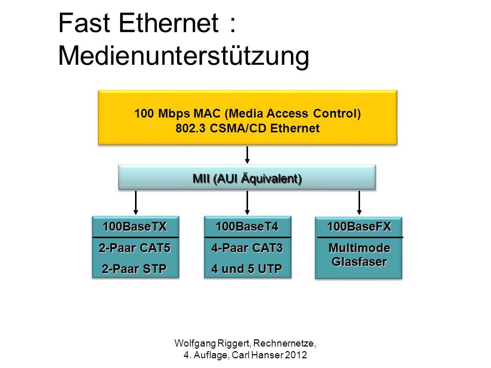 100 Mbps MAC (Media Access Control)