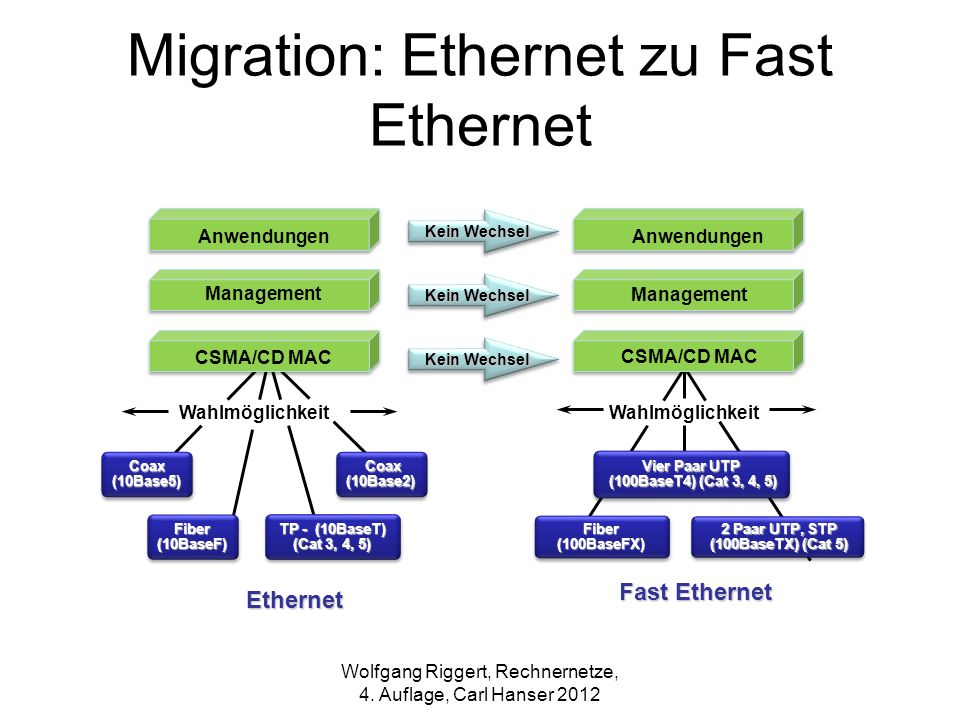 Migration: Ethernet zu Fast Ethernet