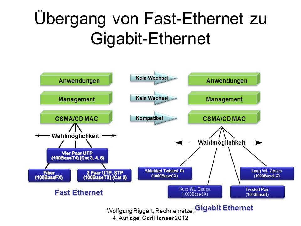Übergang von Fast-Ethernet zu Gigabit-Ethernet