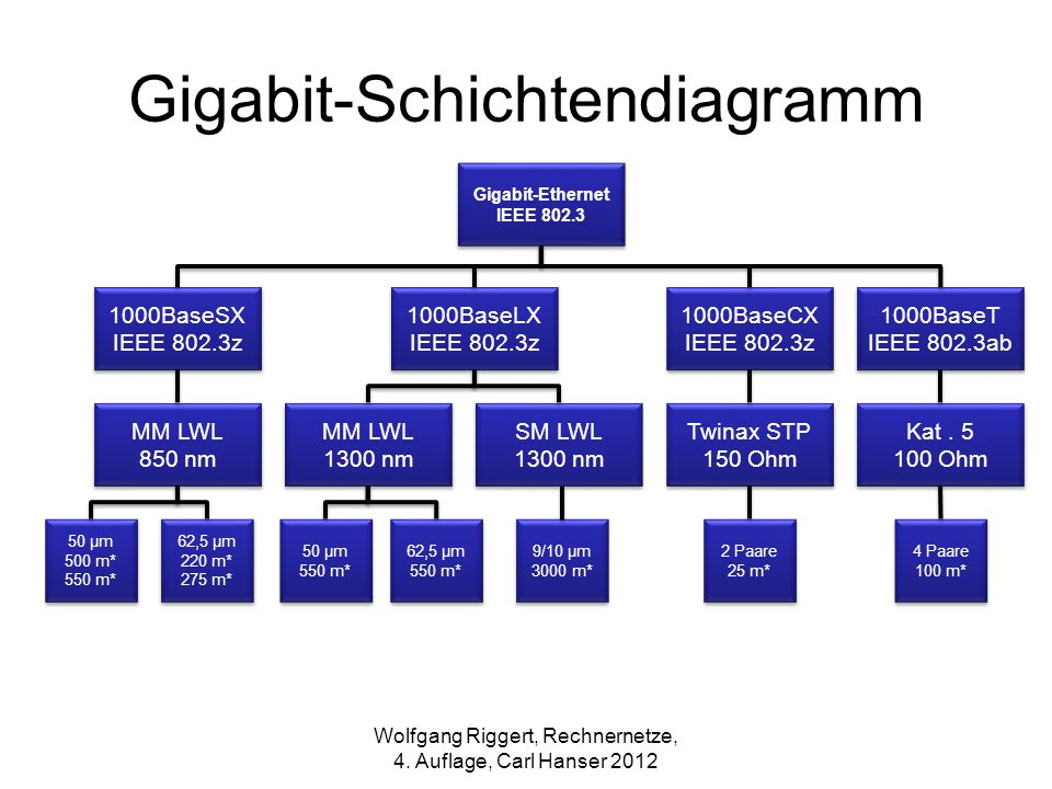Gigabit-Schichtendiagramm
