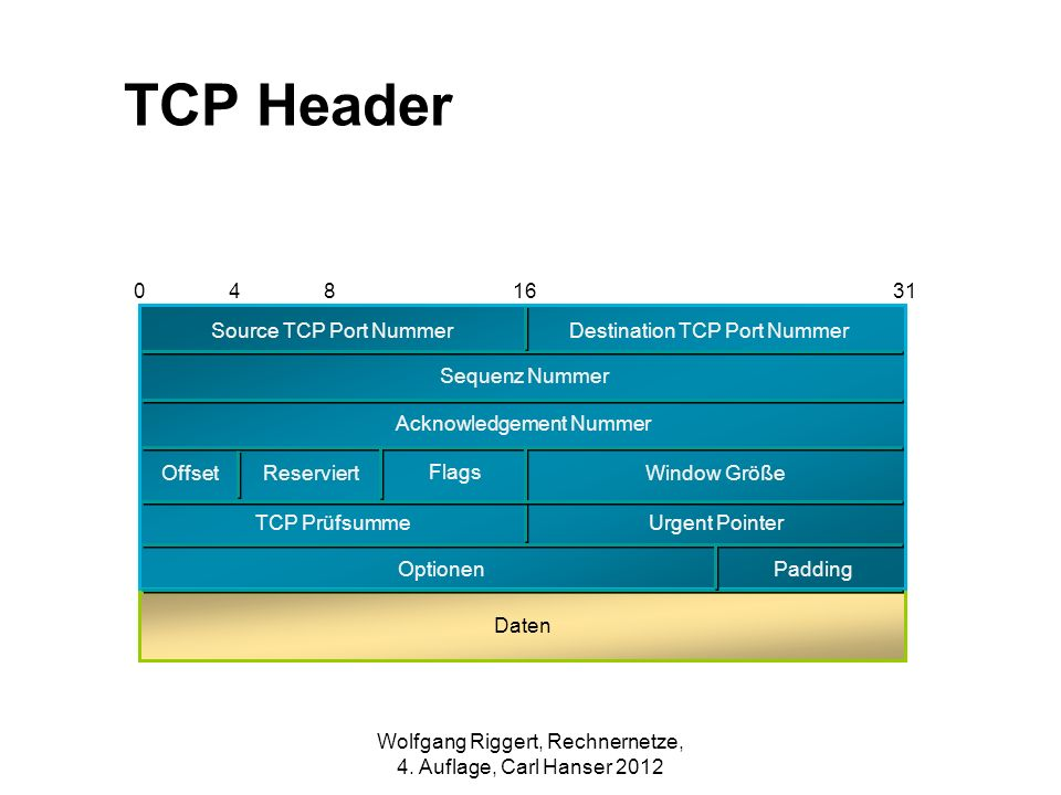 TCP Header 4 8 16 31 Destination TCP Port Nummer