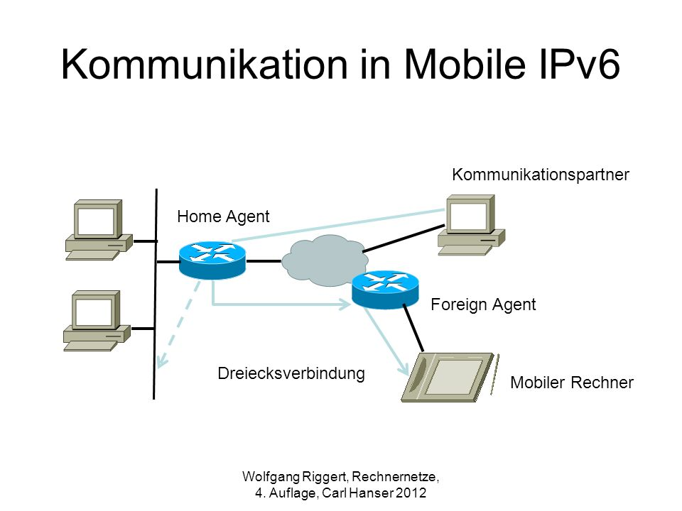 Kommunikation in Mobile IPv6