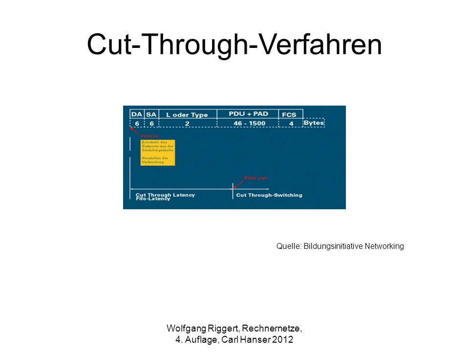 Cut-Through-Verfahren