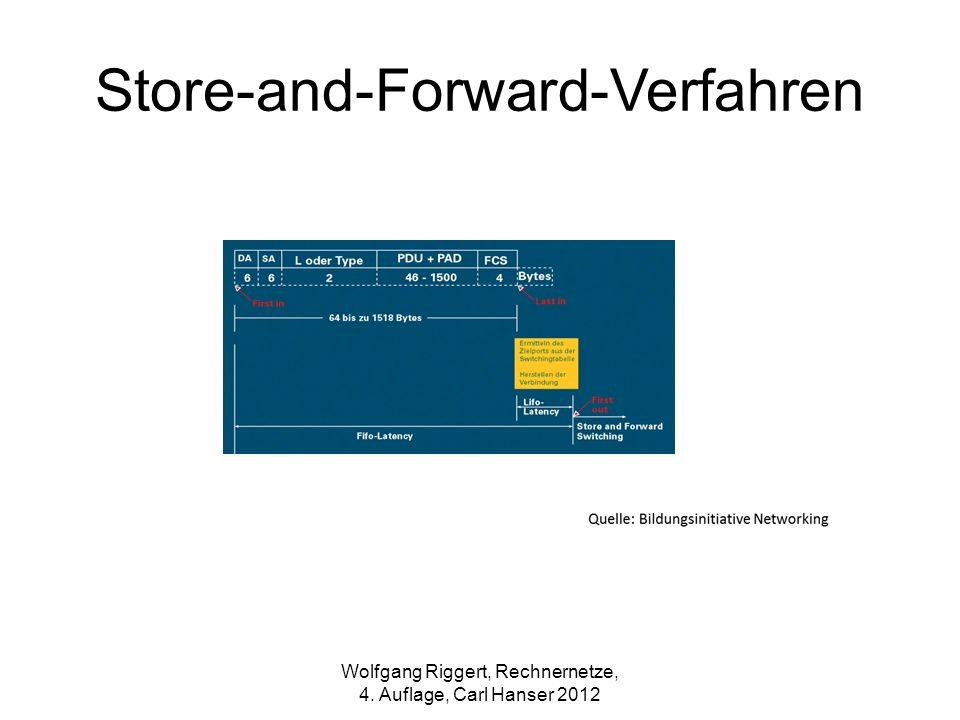 Store-and-Forward-Verfahren
