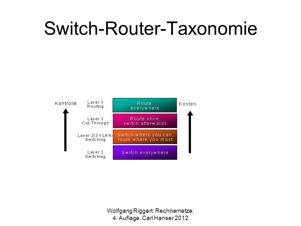 Switch-Router-Taxonomie
