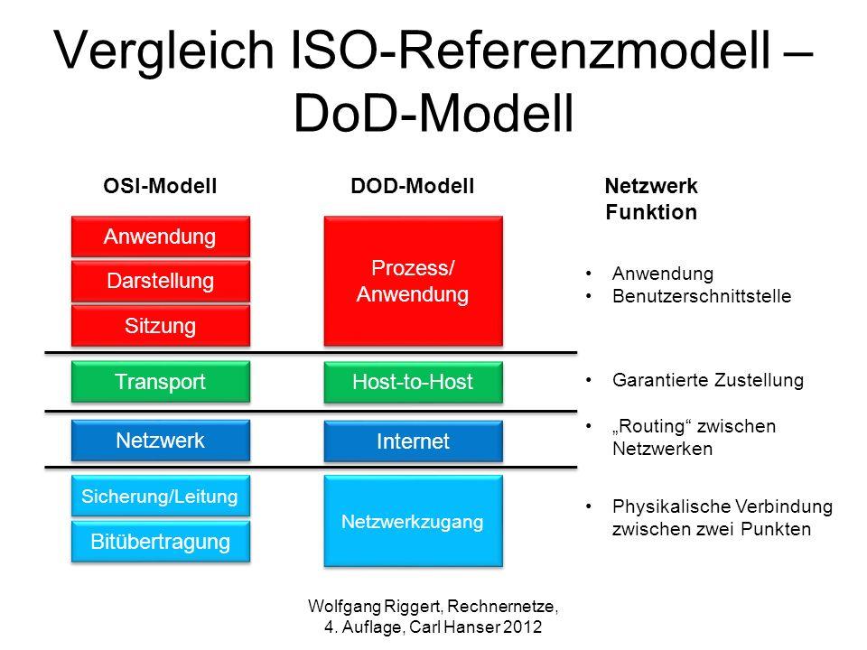 Vergleich ISO-Referenzmodell – DoD-Modell