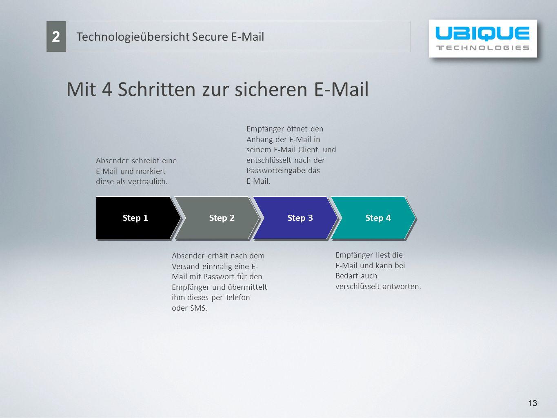 Mit 4 Schritten zur sicheren E-Mail