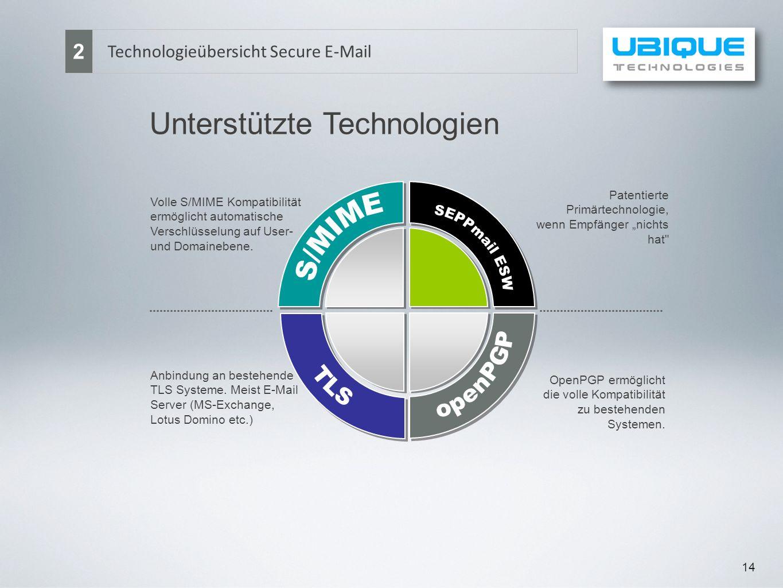 Unterstützte Technologien